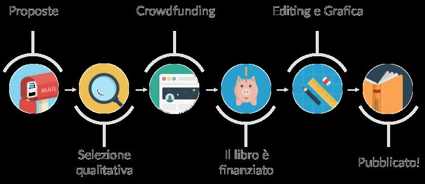 Crowdfunding o crowdpublishing