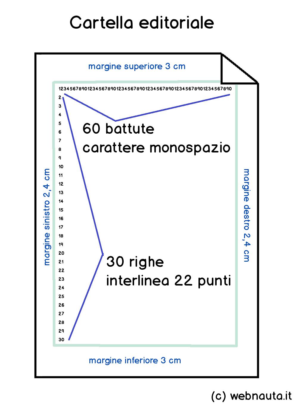 Modello cartella editoriale