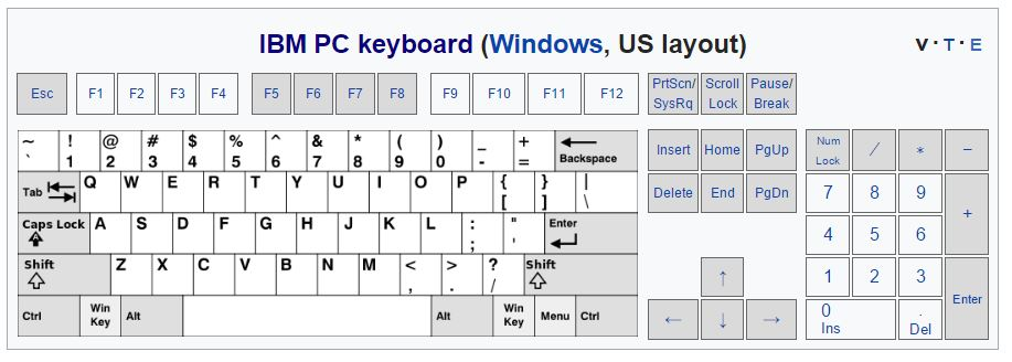 Disposizione tasti su tastiera americana