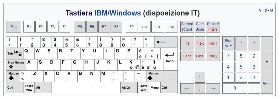 Disposizione tasti su tastiera italiana