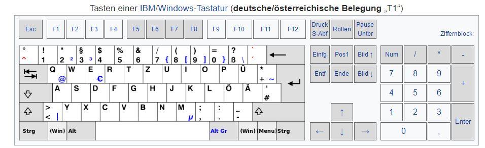 Disposizione tasti su tastiera tedesca T1