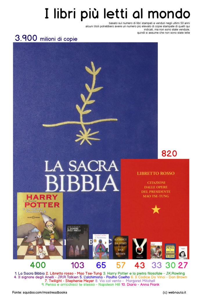 I libri più letti al mondo - copyright webnauta.it