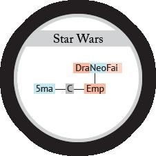 Molecola Star Wars