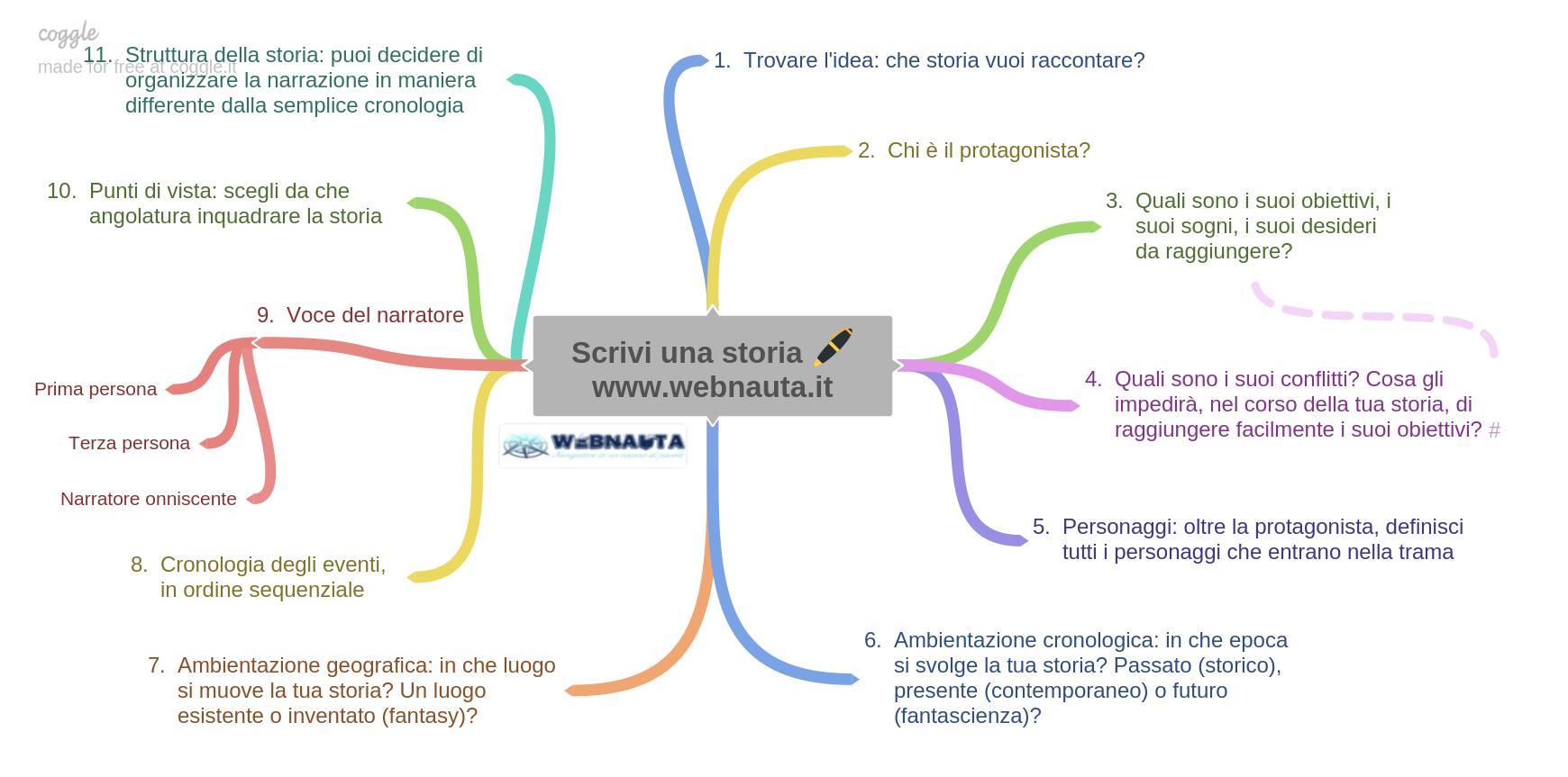 Coggle - mappa Scrivi una storia