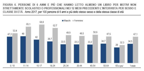 ISTAT Produzione e lettura di libri in Italia Anno 2017