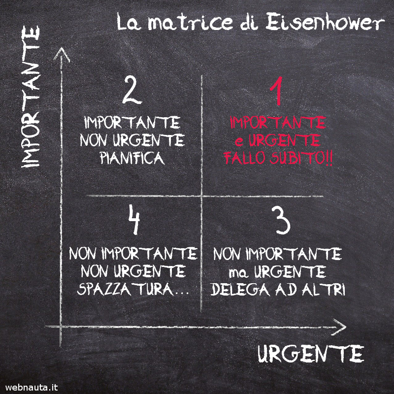 Matrice di Eisenhower - Importanza contro Urgenza - Dove si colloca la Scrittura?