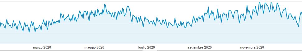 Visualizzazioni webnauta 2020
